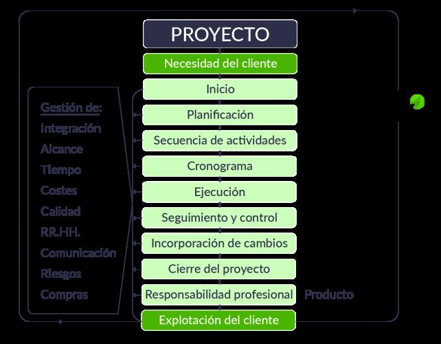 infografia-de-un-proyecto-de-ingenieria